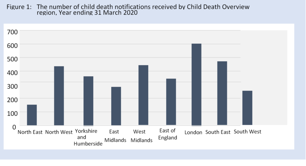 chart showing the number of child death notifications received by Child Death Overview region, year ending 31 March 2020